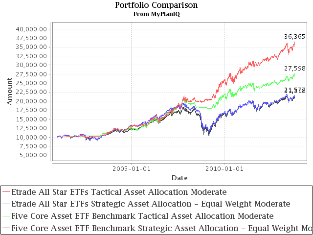 Using ETrade All-Star ETFs to Construct Sound Asset Allocation Investment Portfolios