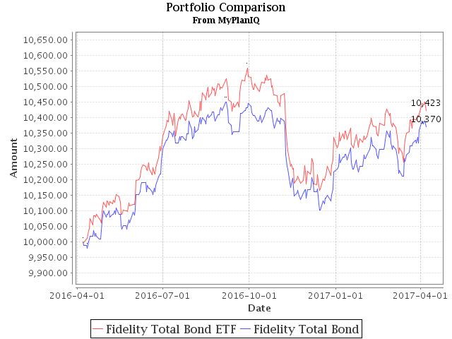 April 10, 2017: Total Return Bond ETFs And Portfolios