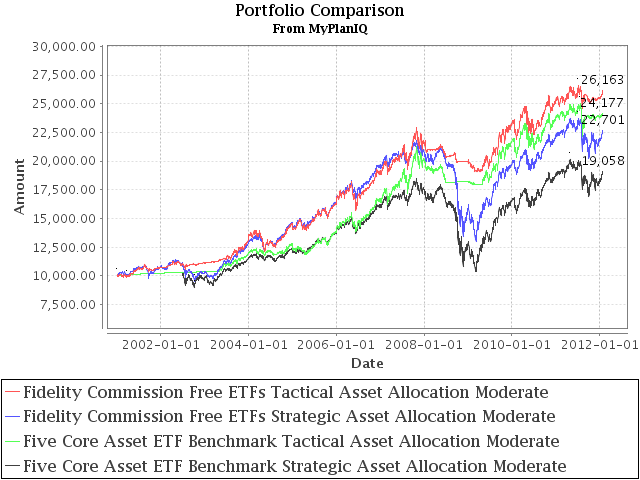 Brokerage Investment Plan Review: Fidelity Commission Free ETFs Plan