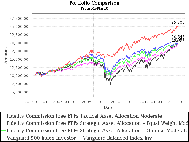 Fidelity Commission Free ETFs