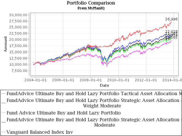Tactical and Strategic Portfolios vs. FundAdvice Ultimate Buy and Hold