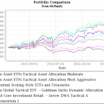funds_taa_portfolios_compare_012014