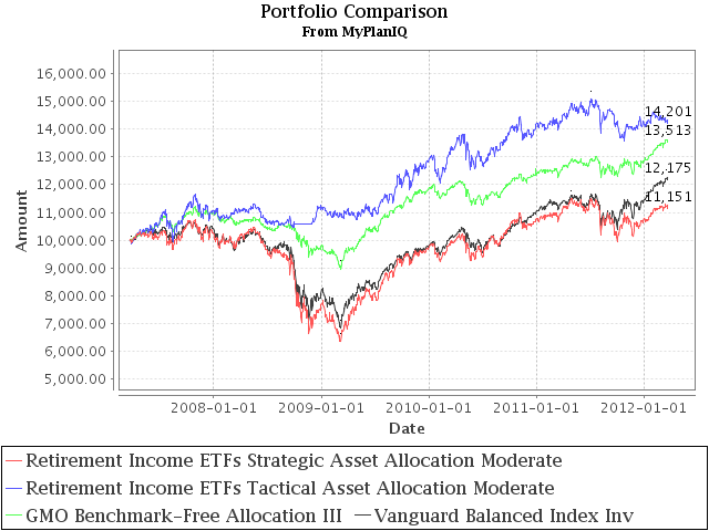 Fund Review: GMO Benchmark Free Asset Allocation Reduced Equity Exposure