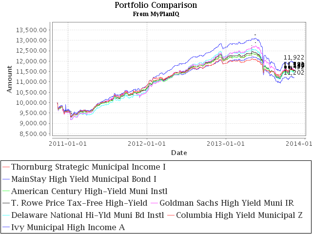 8 Best High Yield Muni Mutual Funds For Asset Allocation Portfolios