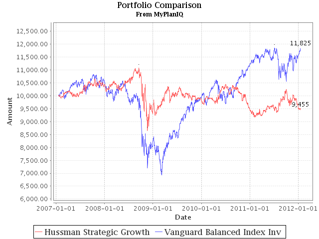 Mutual Fund Asset Allocation: Hussman Strategic Growth Is Tightly Defensive