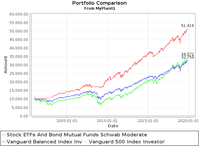 November 25, 2019: Core ETFs or Core Mutual Funds Portfolios