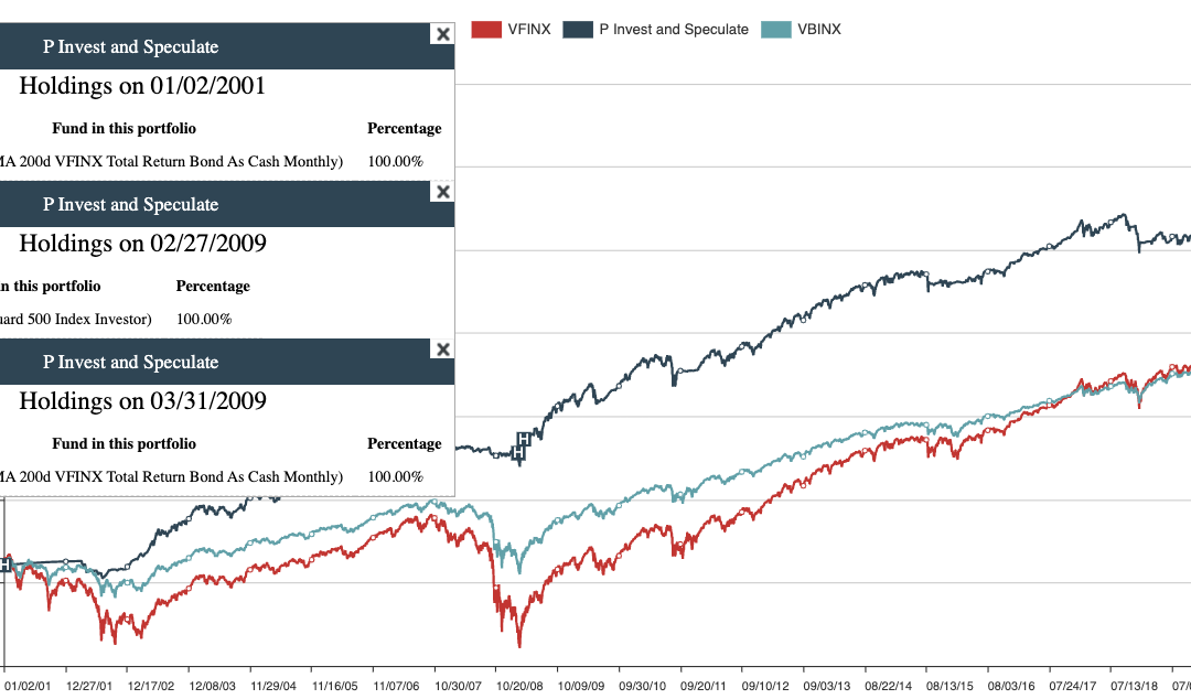 August 30, 2021: Invest And Speculate: A Sensible Alternative To Buy And Hold