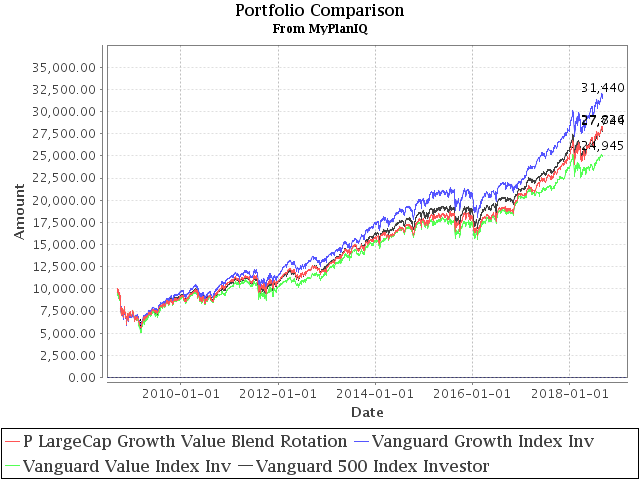 September 10, 2018: Value, Growth And Blend Stock Style Investing