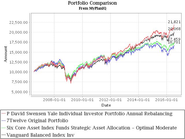 July 18, 2016: Strategic Asset Allocation & Lazy Portfolio Review