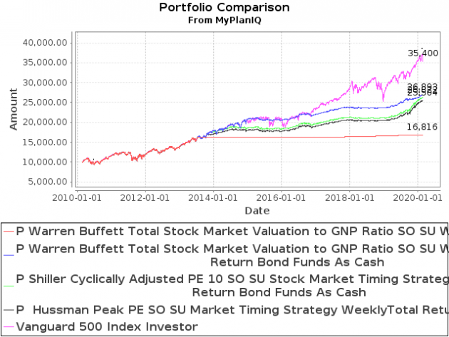 February 24, 2020: Long Term Stock Valuation Based Investment Strategies