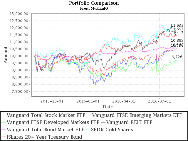 August 15, 2016: Risk On: Emerging Market Stocks And Small Cap Stocks