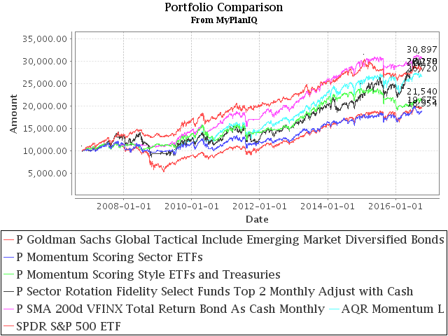 October 10, 2016: Momentum Investing Review