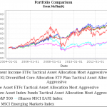 most_aggressive_etfs_122013
