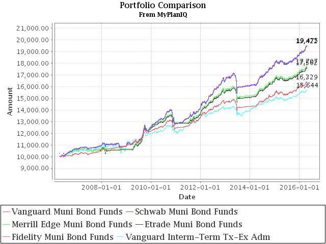 April 25, 2016: Tax Free Municipal Bond Funds & Portfolios