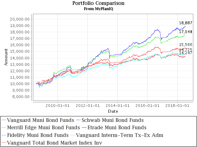 July 23, 2018: Municipal Bond Funds And Portfolios