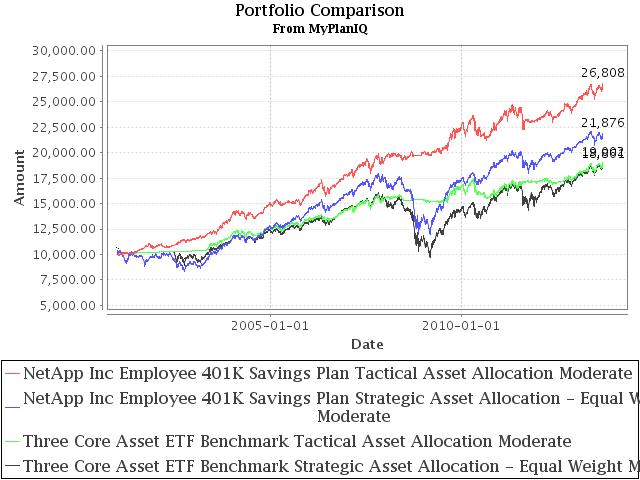 401K Investment Review: NetApp Inc Employee 401K Savings Plan