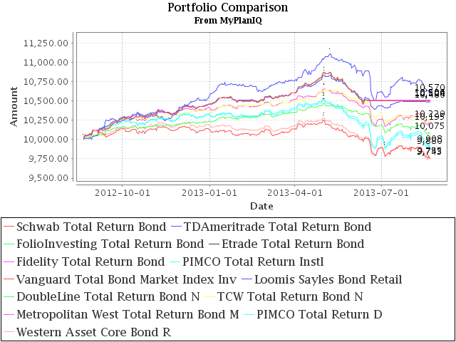 How Have The Best Bond Funds Performed In The Current Bond Debacle?