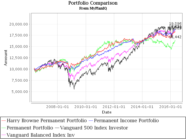May 2, 2016: Low Cost Index Fund Investing