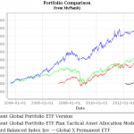 permanent_global_portfolios_082013