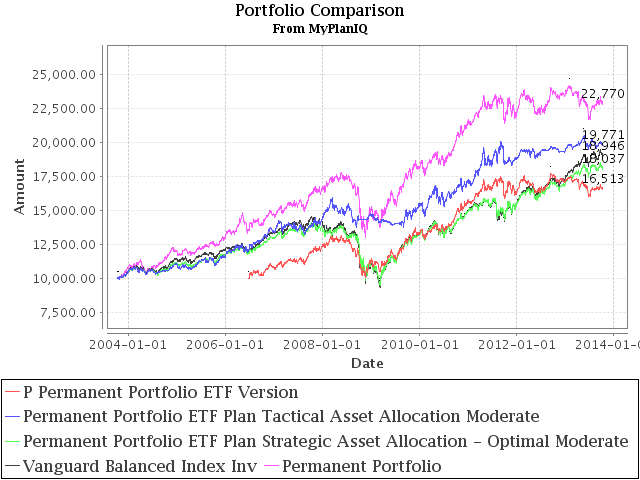 Permanent Portfolios and Funds Review