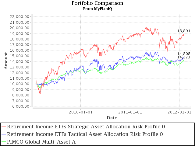 Mutual Fund Asset Allocation: PIMCO Global Multi-Asset Fund Steady In Risk Asset Exposure