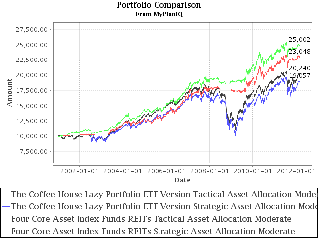 Investment Management: The Coffee House Lazy And Active (Instant) Portfolio ETF Version