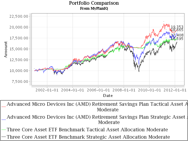 Retirement Plan Review: Advanced Micro Devices Inc (AMD) Retirement Savings Plan