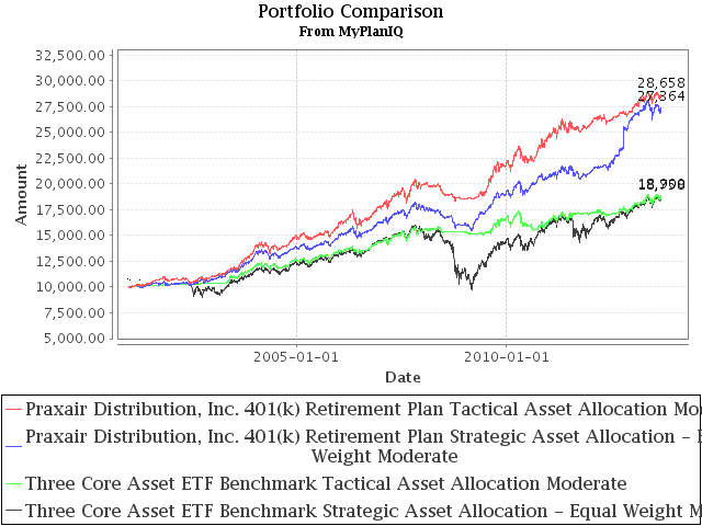 401k Investments Review: Praxair Distribution, Inc. 401(k) Retirement Plan