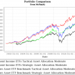 retirement income ETFs