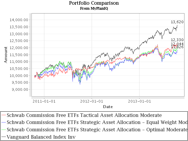 Schwab Commission Free ETFs