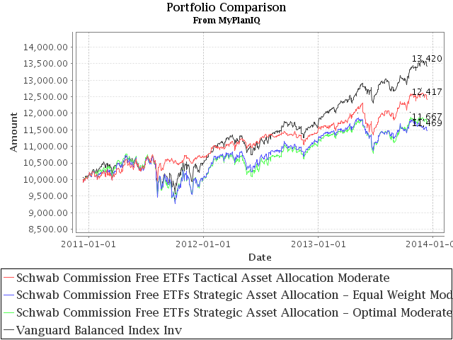 Constructing Asset Allocation Portfolios From Schwab Commission Free ETFs