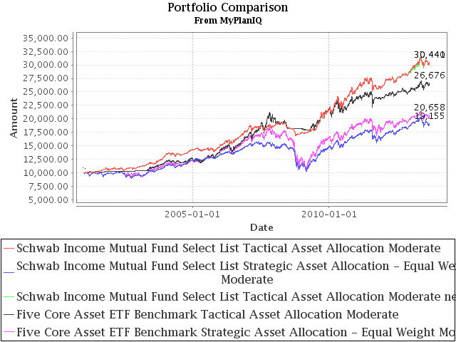 Brokerage Mutual Fund Plan Review: Schwab Income Select List