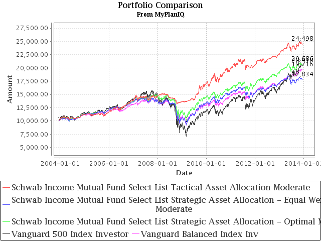 Sound Asset Allocation Portfolios From Schwab Income Mutual Fund Select List