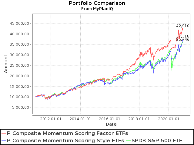 December 14, 2020: Style and Factor ETFs Portfolio Reviews