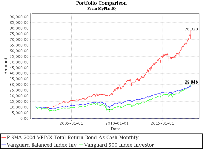 March 12, 2018: Defensive Conservative Portfolio Review