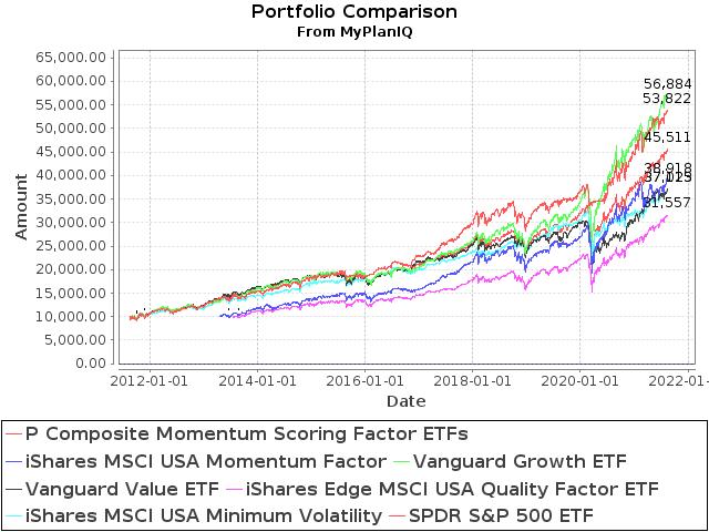 August 16, 2021: Smart Factor ETFs Review