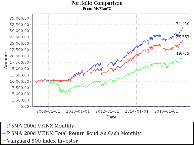February 20, 2017: Long Term Stock Timing Based Portfolios And Their Roles