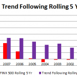 spy-trend-following-momentum-rolling5yr-032014