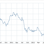 ten-year-treasury-rate-112013