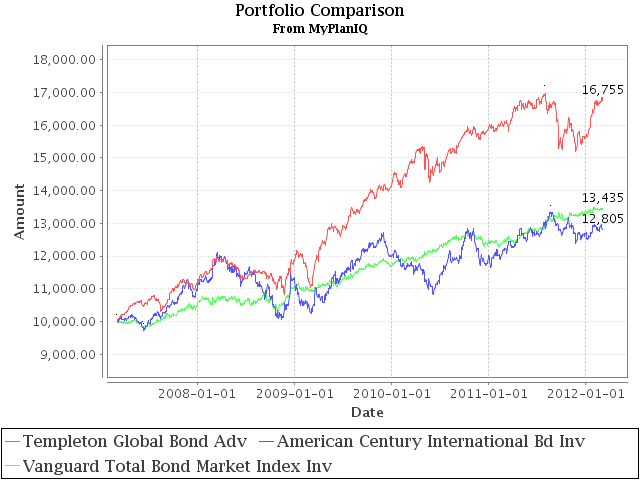 Templeton Global Bond Fund In High Yield And Emerging Market Bonds