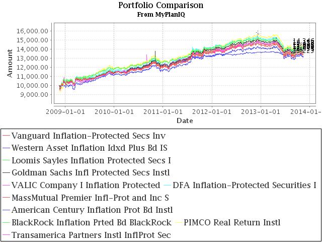 10 Best Inflation-Protected Bond Mutual Funds