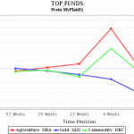 top-commodity-funds-07132012