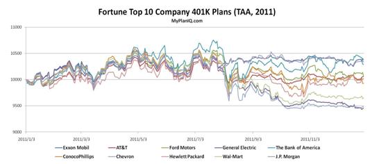 401K Investments: Top 401K Plans' Portfolios Review