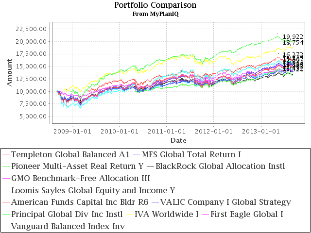 11 Best World Allocation Mutual Funds