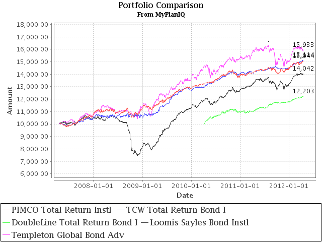 The Death Of Bond Investments Is Greatly Exaggerated: A Look At Total Return Bond Funds