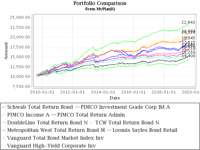 August 19, 2019: PIMCO Income Fund and Other Total Return Bond Funds Update