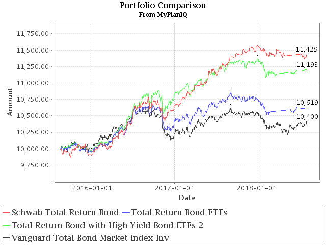 August 13, 2018: Total Return Bond ETF
