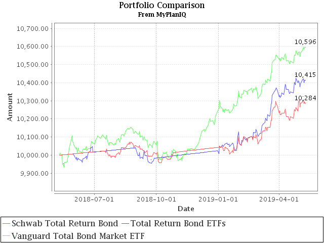 May 13, 2019: Total Return Bond ETFs Review