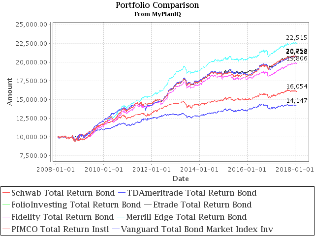 January 29, 2018: The New Addition To Our Total Return Bond Fund Candidates