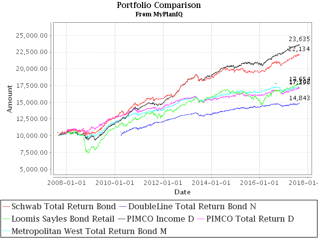 August 28, 2017: Total Return Bond Fund Portfolios: Where Do They Fit?